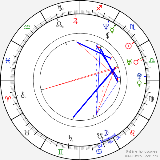 Robert Roth astro natal birth chart, Robert Roth horoscope, astrology