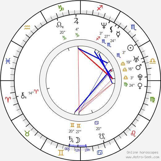 Rupert Wyatt birth chart, biography, wikipedia 2019, 2020