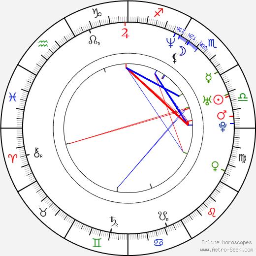 Russell Hantz astro natal birth chart, Russell Hantz horoscope, astrology