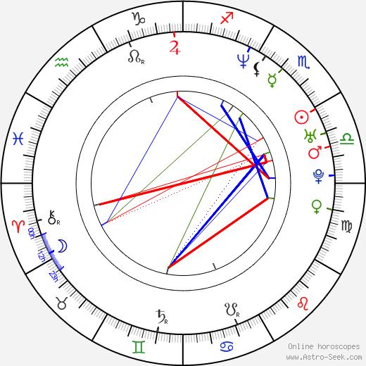 Saffron Burrows astro natal birth chart, Saffron Burrows horoscope, astrology