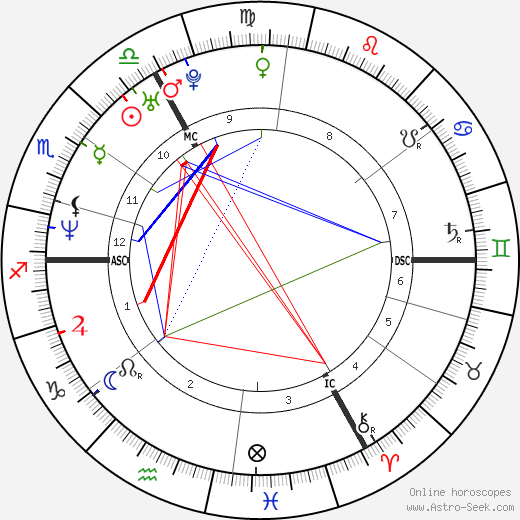 Сандра Ким Sandra Kim день рождения гороскоп, Sandra Kim Натальная карта онлайн
