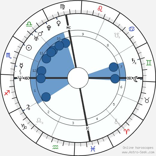 Scott Peterson wikipedia, horoscope, astrology, instagram