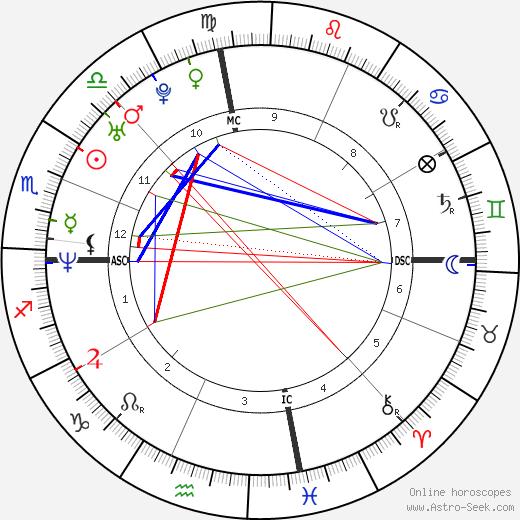 Scott Peterson tema natale, oroscopo, Scott Peterson oroscopi gratuiti, astrologia