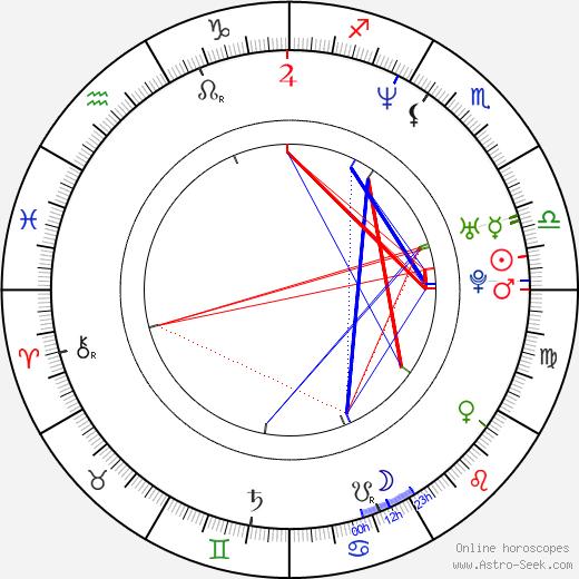 Sean Baek день рождения гороскоп, Sean Baek Натальная карта онлайн