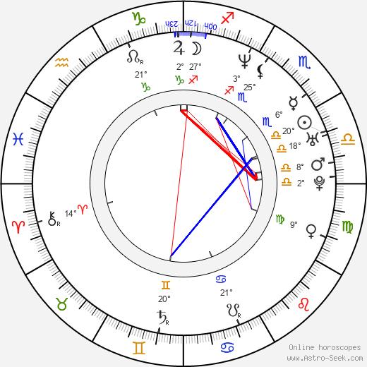 Shuarma birth chart, biography, wikipedia 2020, 2021