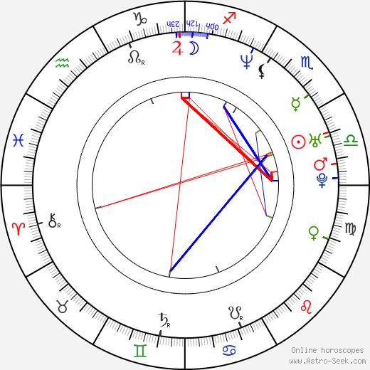 Shuarma birth chart, Shuarma astro natal horoscope, astrology