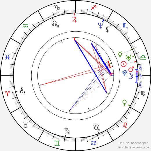 So-young Ko birth chart, So-young Ko astro natal horoscope, astrology