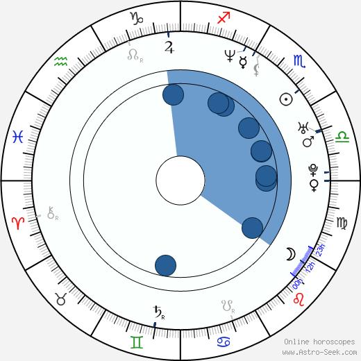 Steve Monroe wikipedia, horoscope, astrology, instagram