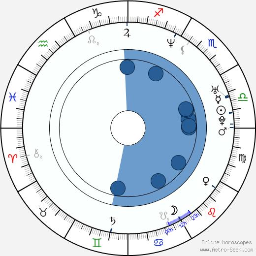 Taris Tyler wikipedia, horoscope, astrology, instagram