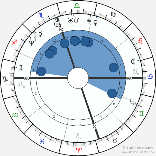 Terrell Davis wikipedia, horoscope, astrology, instagram