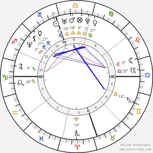 Terrell Davis birth chart, biography, wikipedia 2019, 2020