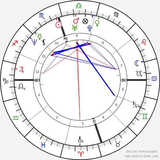 Terrell Davis день рождения гороскоп, Terrell Davis Натальная карта онлайн