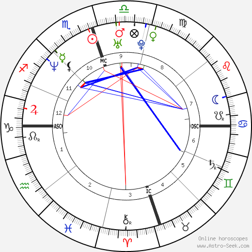 Terrell Davis astro natal birth chart, Terrell Davis horoscope, astrology