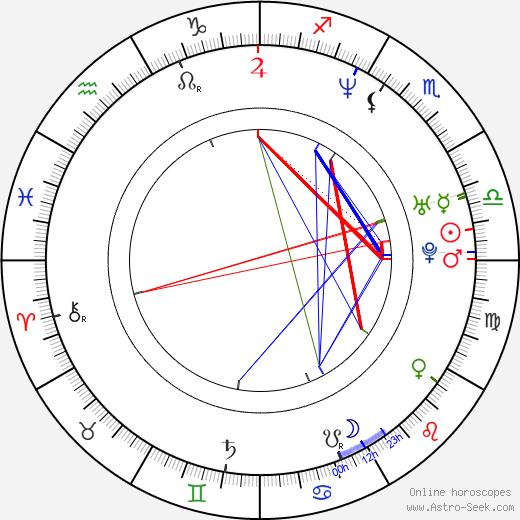 Tom Hooper astro natal birth chart, Tom Hooper horoscope, astrology