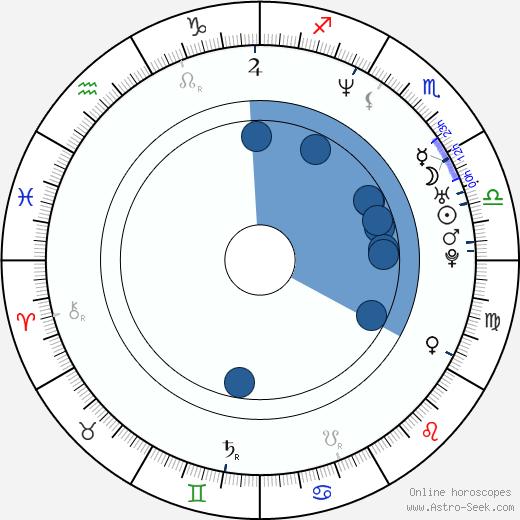 Tricia Vessey wikipedia, horoscope, astrology, instagram