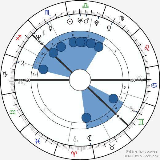 Victoria Lagerstrom wikipedia, horoscope, astrology, instagram