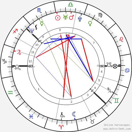 Victoria Lagerstrom день рождения гороскоп, Victoria Lagerstrom Натальная карта онлайн
