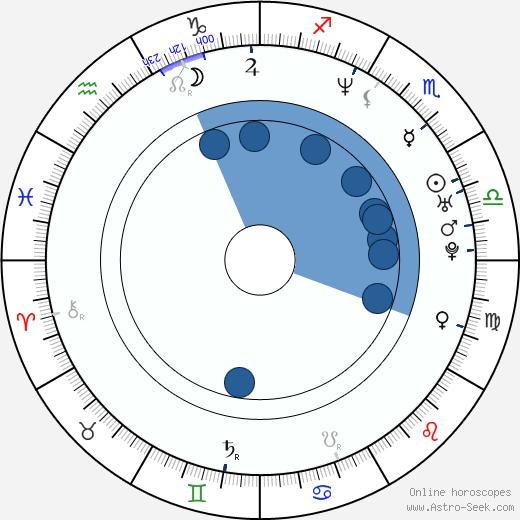Zdenka Pohlreichová wikipedia, horoscope, astrology, instagram