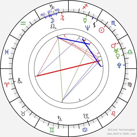 Adam Beach birth chart, Adam Beach astro natal horoscope, astrology