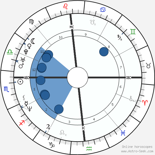 Alessandra Meloni wikipedia, horoscope, astrology, instagram