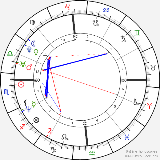 Alessandra Meloni tema natale, oroscopo, Alessandra Meloni oroscopi gratuiti, astrologia