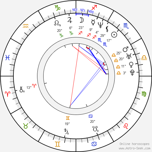 Alexander Mazza birth chart, biography, wikipedia 2020, 2021