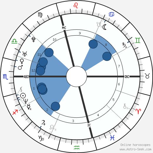Alexander Zaglmaier wikipedia, horoscope, astrology, instagram