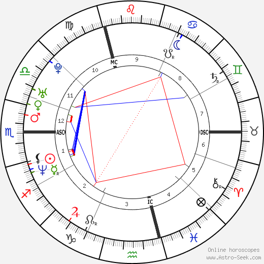 Alexander Zaglmaier tema natale, oroscopo, Alexander Zaglmaier oroscopi gratuiti, astrologia