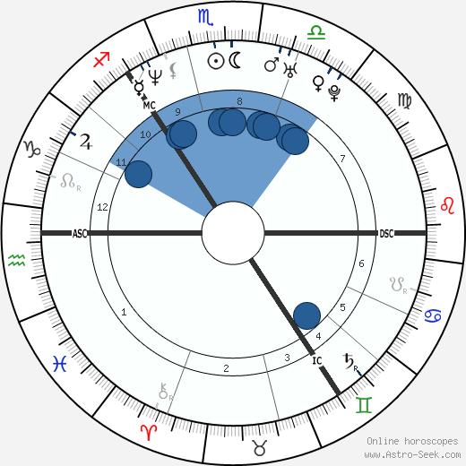 Alison Lesley Sheppard wikipedia, horoscope, astrology, instagram