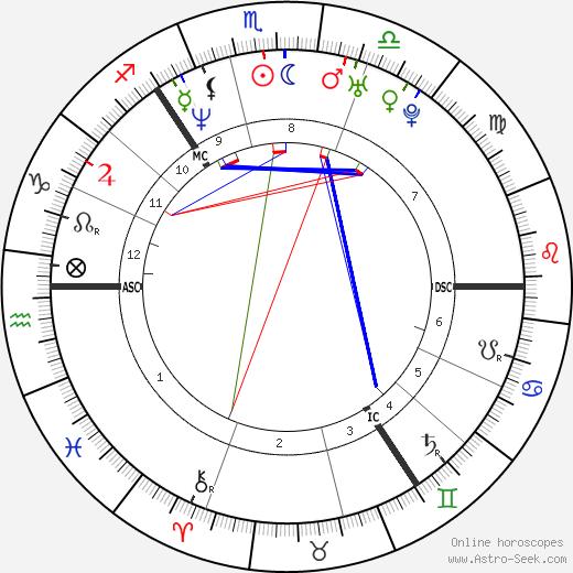 Alison Lesley Sheppard tema natale, oroscopo, Alison Lesley Sheppard oroscopi gratuiti, astrologia