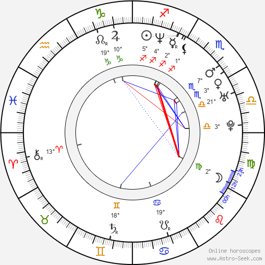Anna Dubrovskaya birth chart, biography, wikipedia 2019, 2020