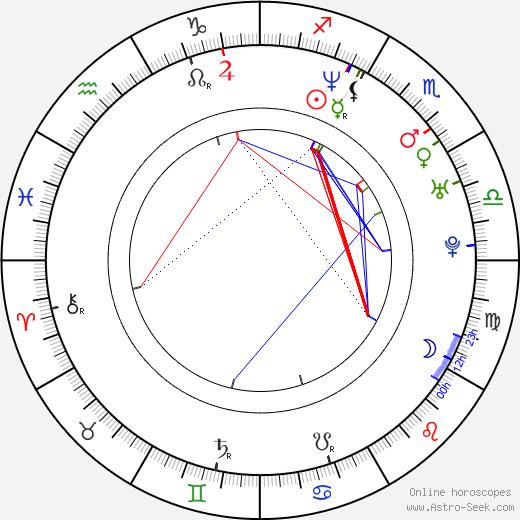 Anna Dubrovskaya astro natal birth chart, Anna Dubrovskaya horoscope, astrology