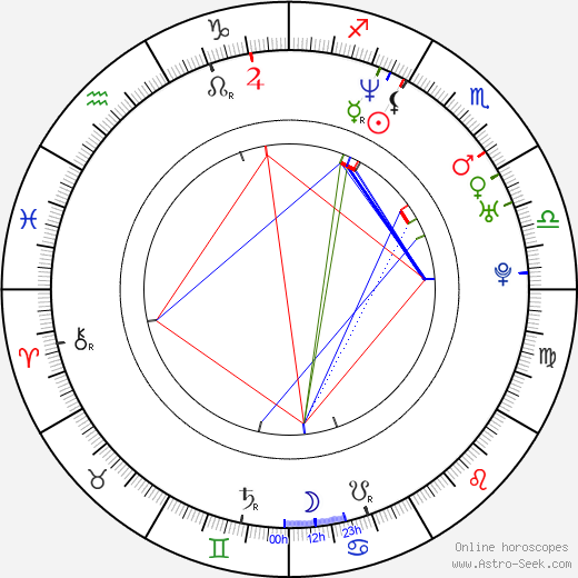 Antonio Orozco astro natal birth chart, Antonio Orozco horoscope, astrology