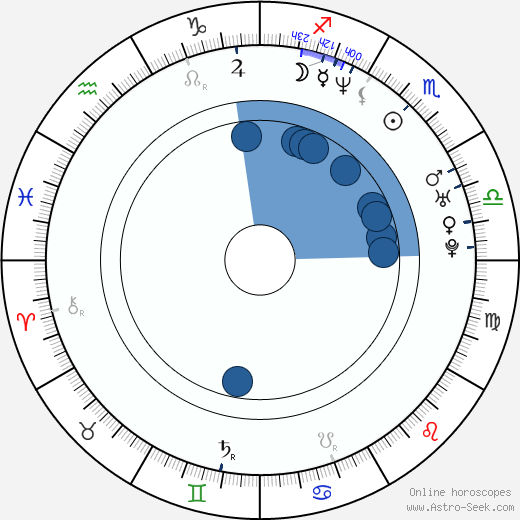 Barry Scott wikipedia, horoscope, astrology, instagram