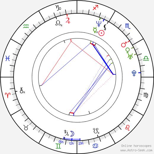 Benoît Boucher astro natal birth chart, Benoît Boucher horoscope, astrology