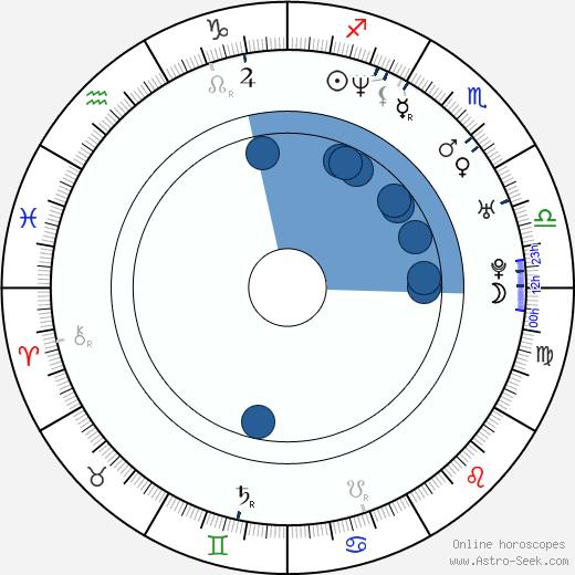 Brian Baumgartner wikipedia, horoscope, astrology, instagram