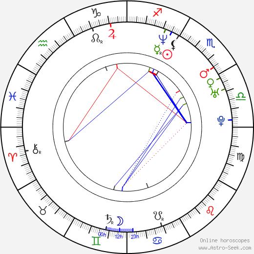 Brianna Lane birth chart, Brianna Lane astro natal horoscope, astrology