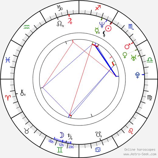 Carlo Giacco birth chart, Carlo Giacco astro natal horoscope, astrology