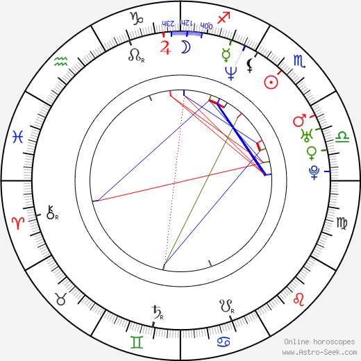 Chad Ortis birth chart, Chad Ortis astro natal horoscope, astrology