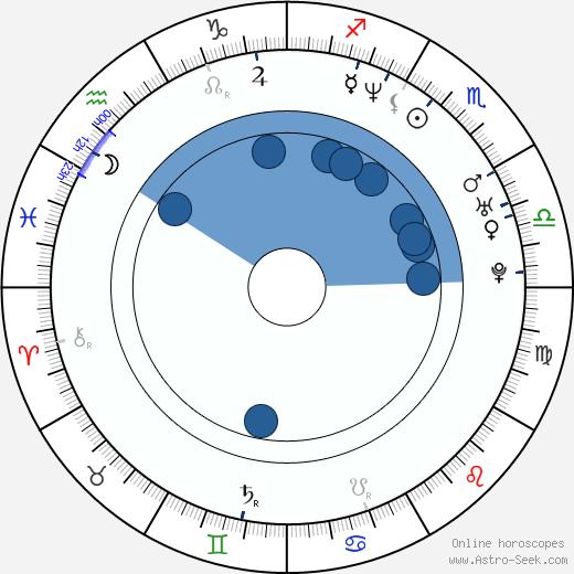 Christophe Julien wikipedia, horoscope, astrology, instagram