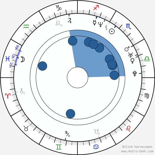 Colin Cunningham wikipedia, horoscope, astrology, instagram