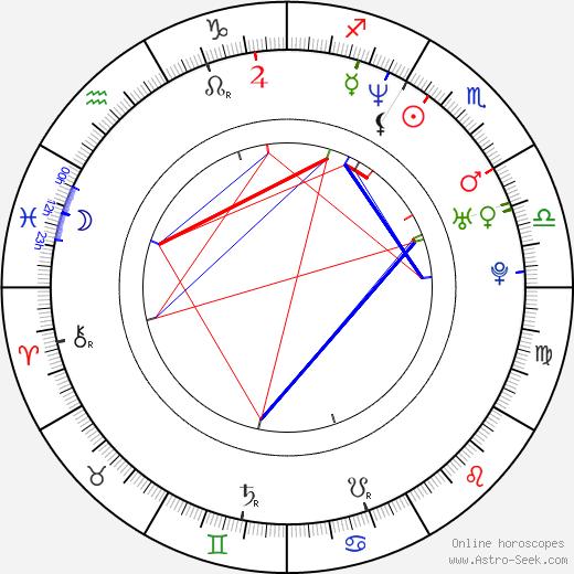 Colin Cunningham birth chart, Colin Cunningham astro natal horoscope, astrology