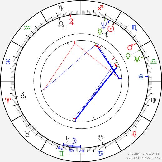 Dan Deublein birth chart, Dan Deublein astro natal horoscope, astrology