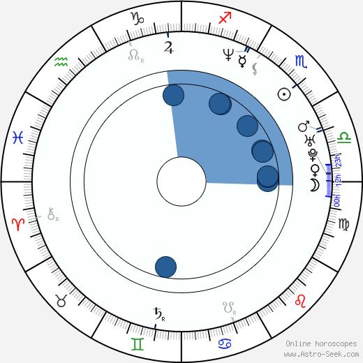 Eva Henger wikipedia, horoscope, astrology, instagram