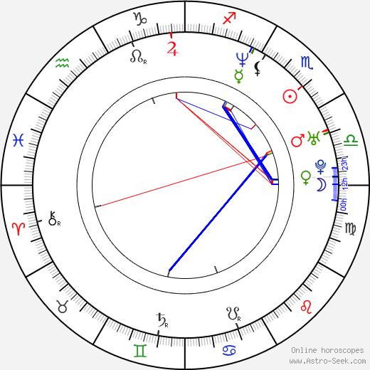 Eva Henger astro natal birth chart, Eva Henger horoscope, astrology
