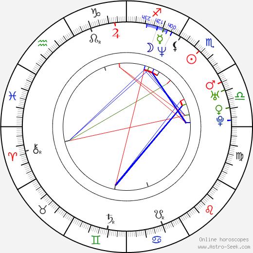 Gretchen Mol astro natal birth chart, Gretchen Mol horoscope, astrology