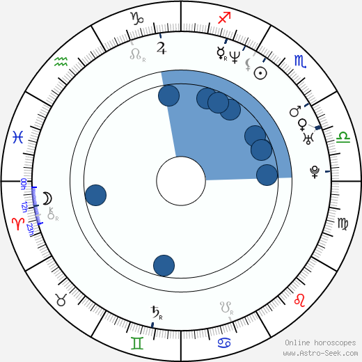 Harris Goldberg wikipedia, horoscope, astrology, instagram