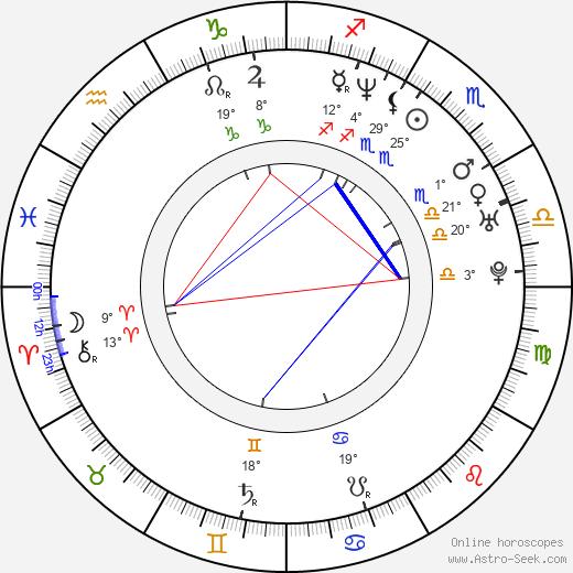 Harris Goldberg birth chart, biography, wikipedia 2020, 2021