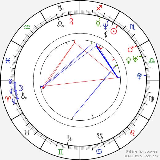 Harris Goldberg birth chart, Harris Goldberg astro natal horoscope, astrology