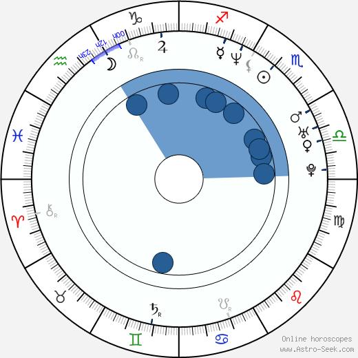 Irena Micijevic wikipedia, horoscope, astrology, instagram